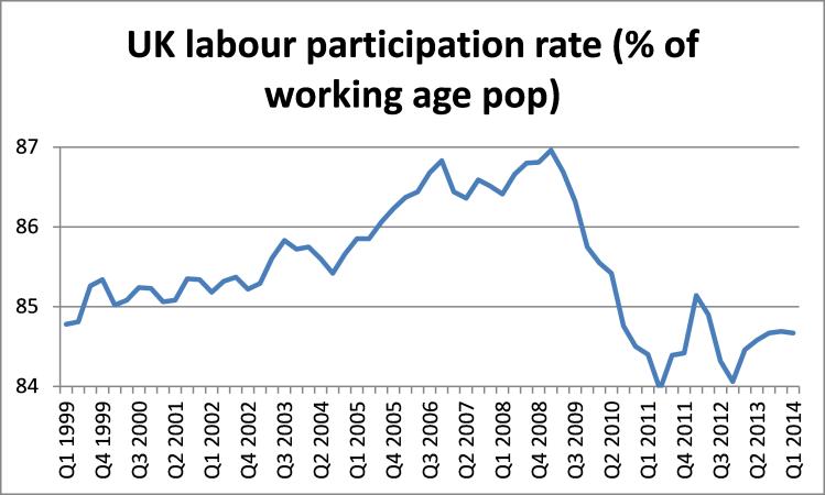 UK participation rate (2)