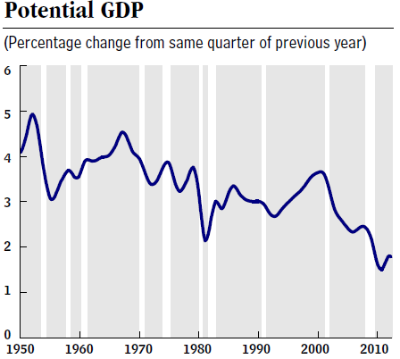 US potential GDP growth