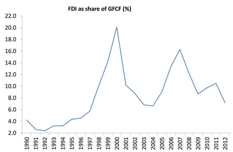 FDI share of GFCF