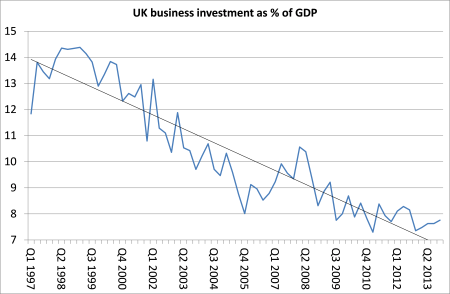 UK business investment as % of GDP