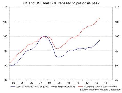 UK growth