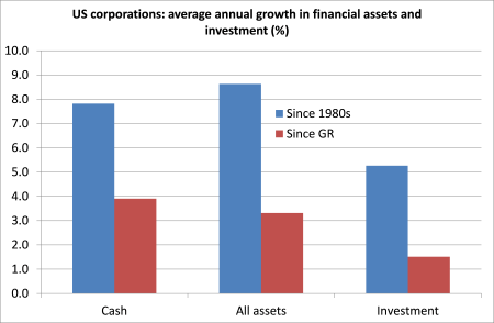 US corp cash and inv growth