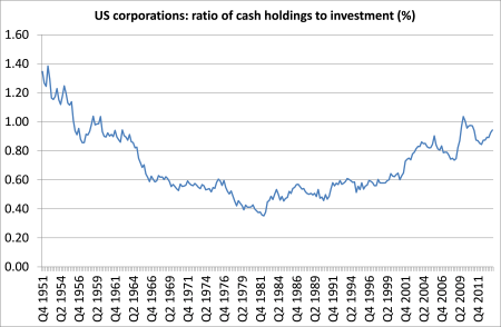 US corp cash to investment