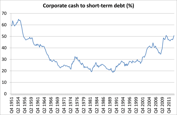 US corp cash to ST debt