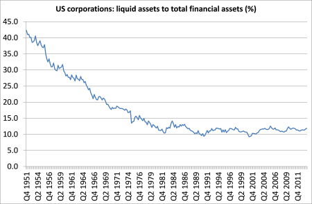 US corp liquid assets to total assets