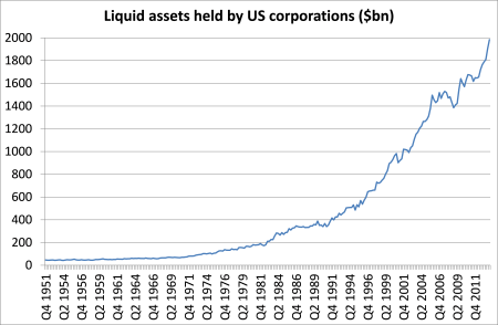 US corp liquid assets