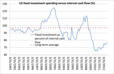 US investment to cash