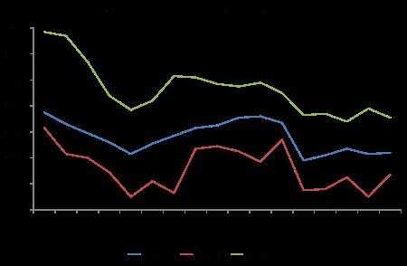 UK rate of return on capital
