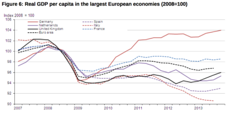GDP per cap