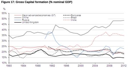 UK capital formation