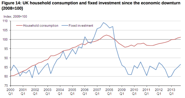 UK investment and consumption