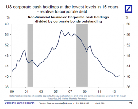 US corporate cash