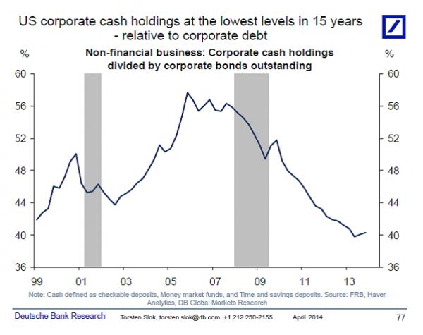 US corporate cash
