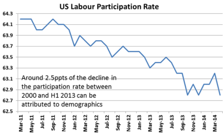 US labour participation