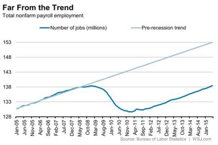 employment trend