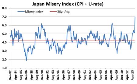 Japan misery index