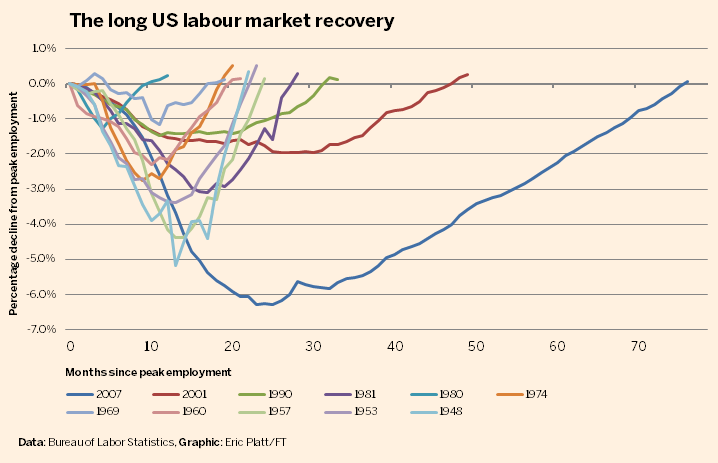 labour market recovery
