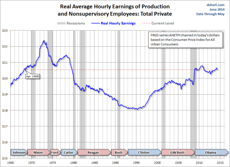 Real US wages