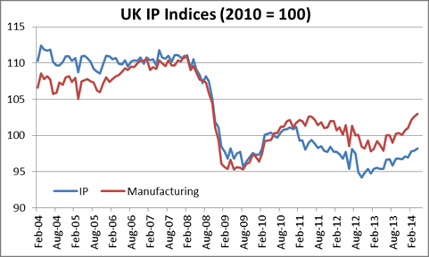 UK IP index