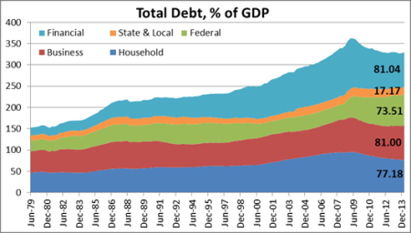 US total debt