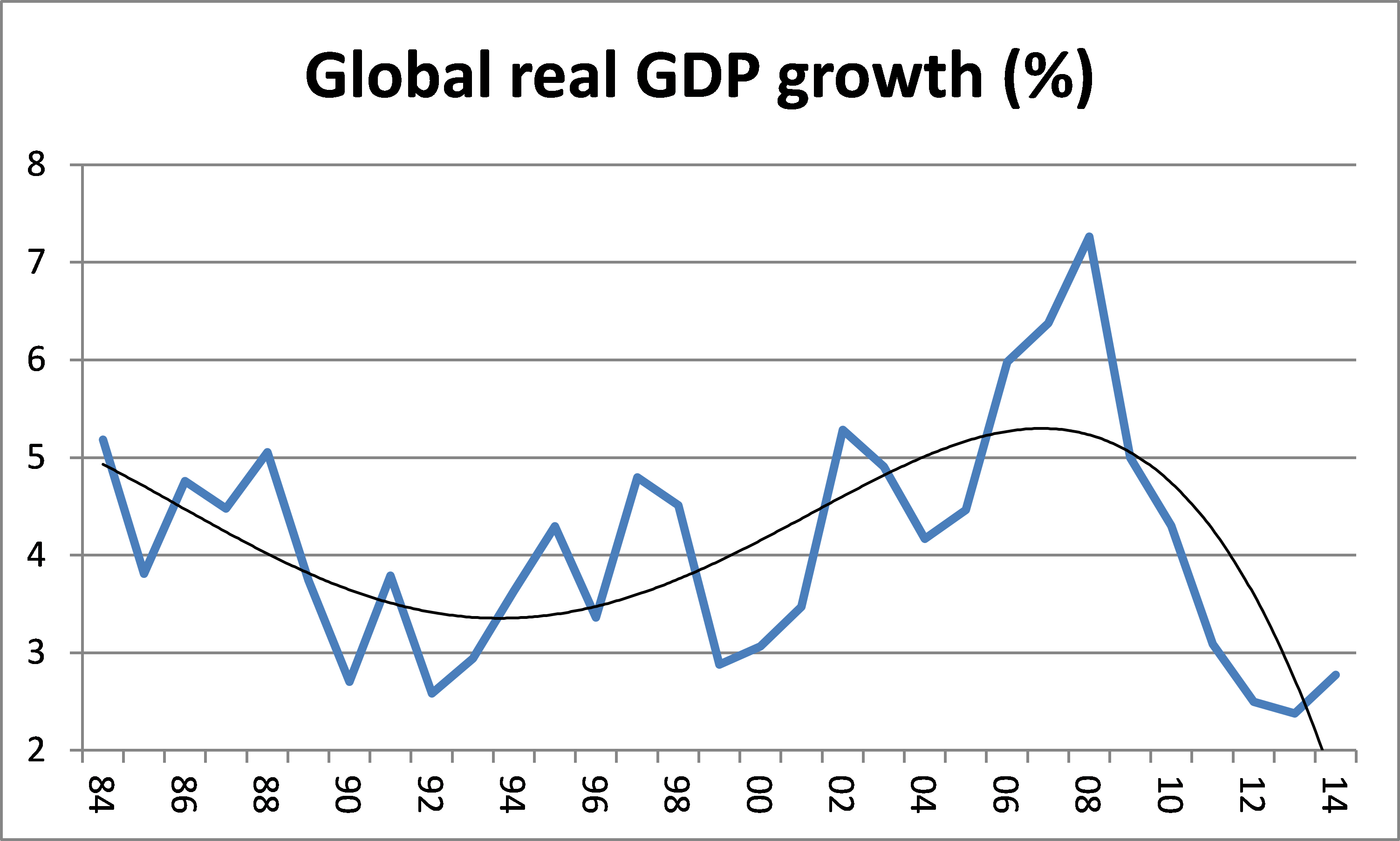how world economic growth affects the It is possible that countries that participate in imf programmes are  since the effect on economic growth may be contingent on other factors, we also investigate.