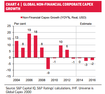 global corporate investment