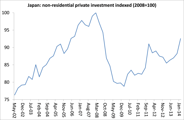 Japan business investment
