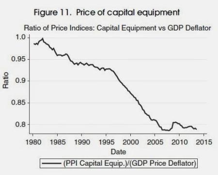 price of capital