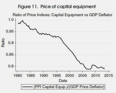 price of capital