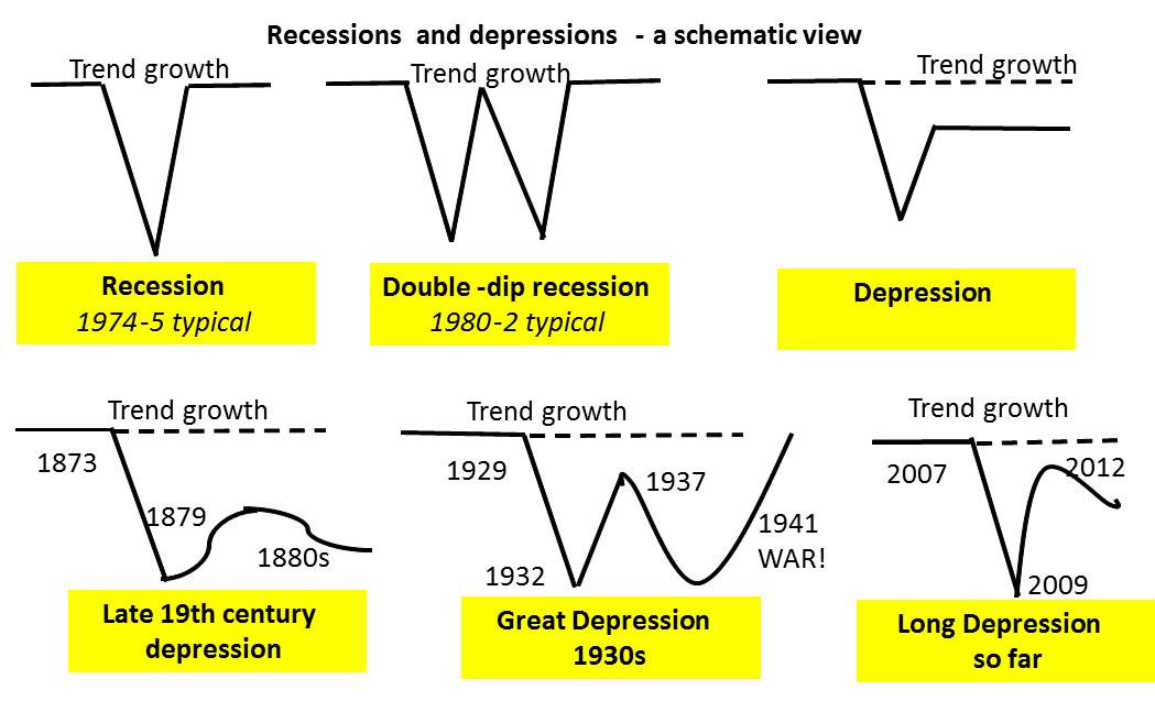 Comparisons between the Great Recession and the Great Depression