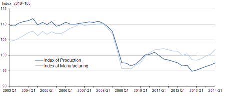 UK manufacturing output