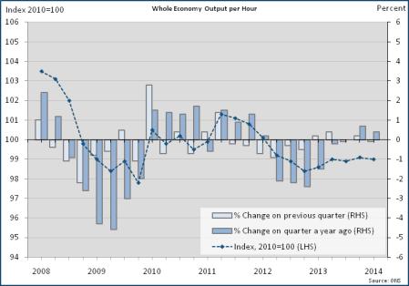 UK productivity 2014
