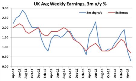 UK weekly earnings