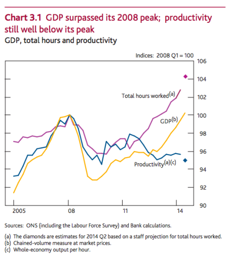 UK productivity
