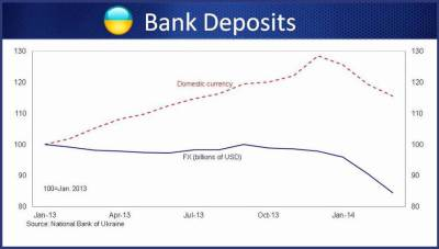 UKraine bank deposits