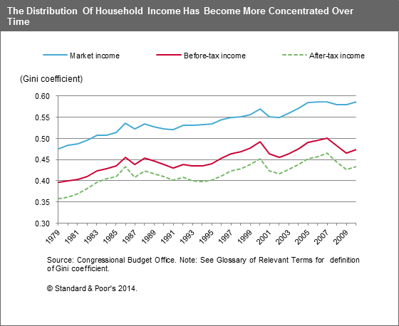 US distribution of income