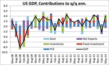 US GDP contributions