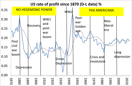US profitability since 1870