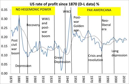 US profitability since 1870