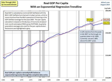 US real GDP per cap