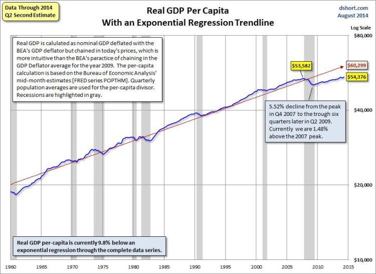 US real GDP per cap