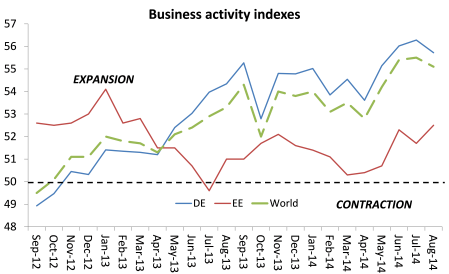 Business activity indexes