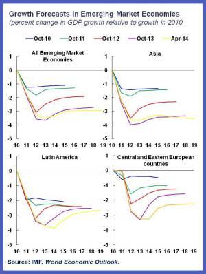 EM forecasts