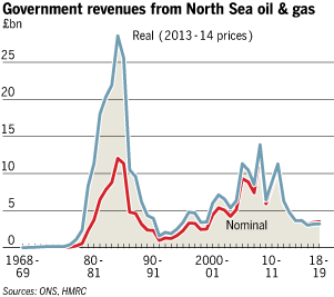 oil revenues