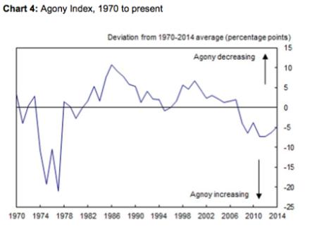 agony index