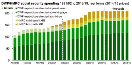 SS spending