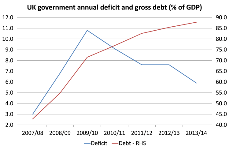 UK govt deficits