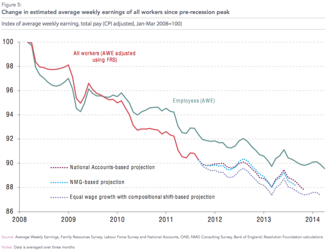 Weekly wages