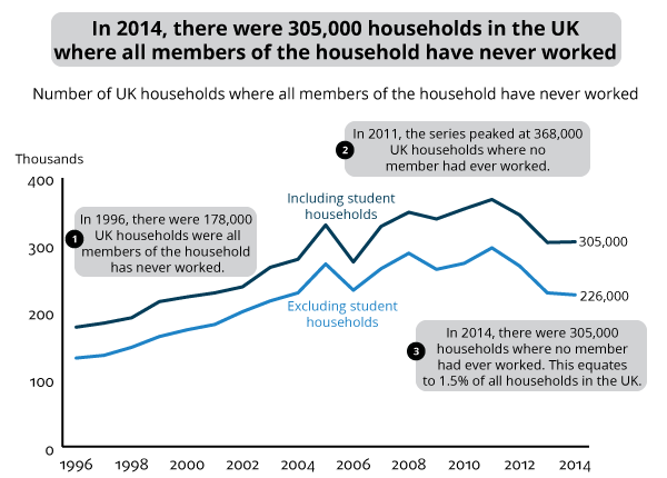 workless households