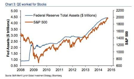 assets stocks